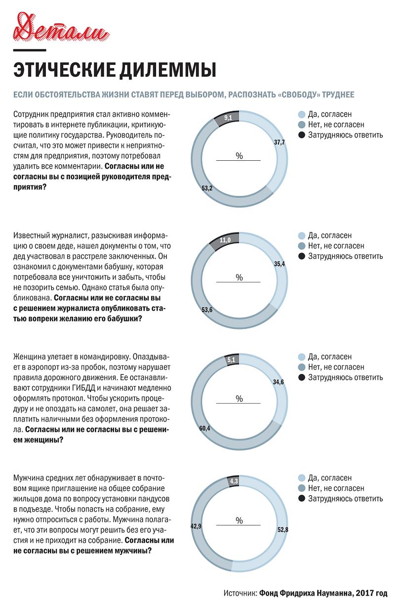 У россиян растет запрос на «необычную» свободу – Дмитрий Рогозин об итогах второго опроса Фонда Науманна