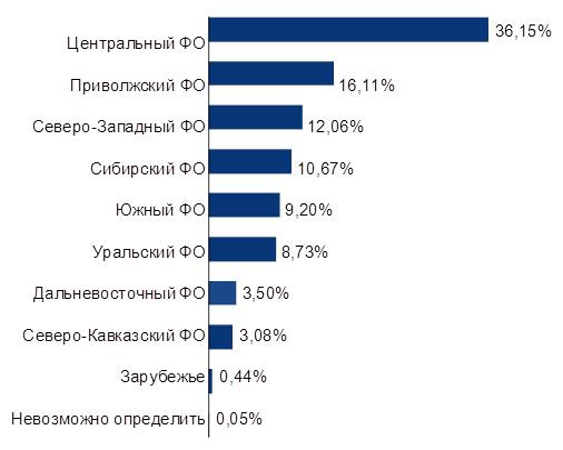 На конкурс «Лидеры России» зарегистрировались 200 тысяч человек