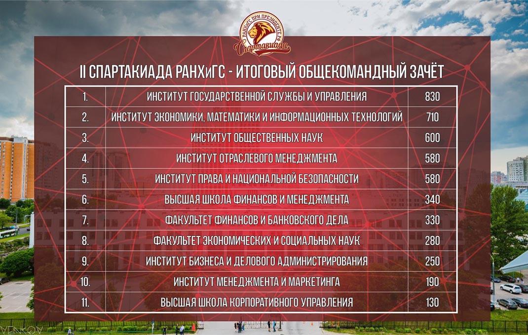 Подведены итоги II ежегодной Спартакиады РАНХиГС