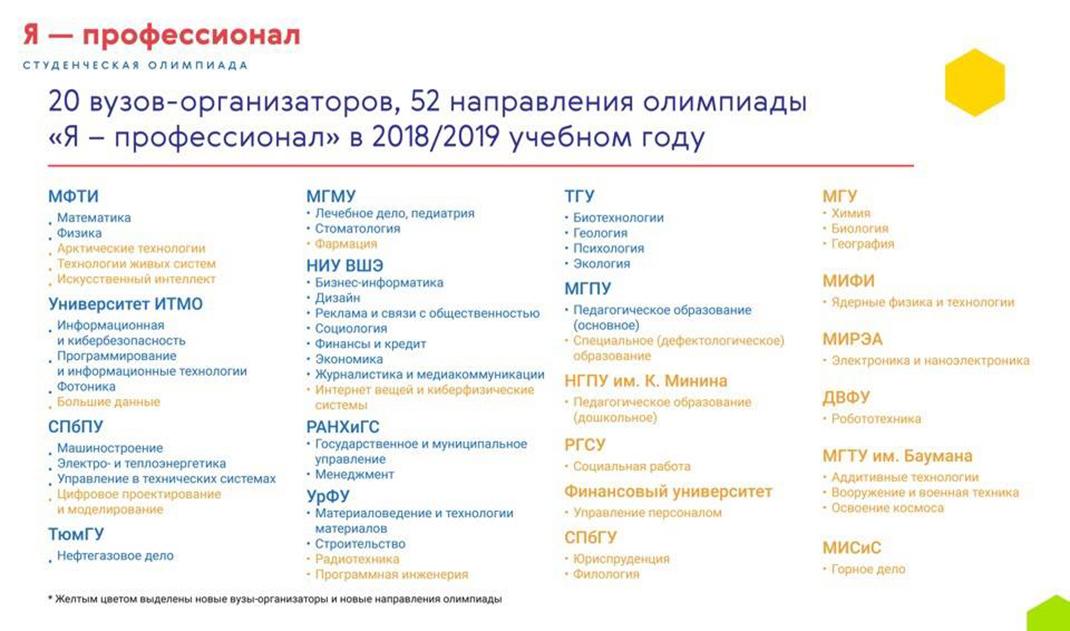 Всероссийская олимпиада «Я – профессионал» удвоит масштабы