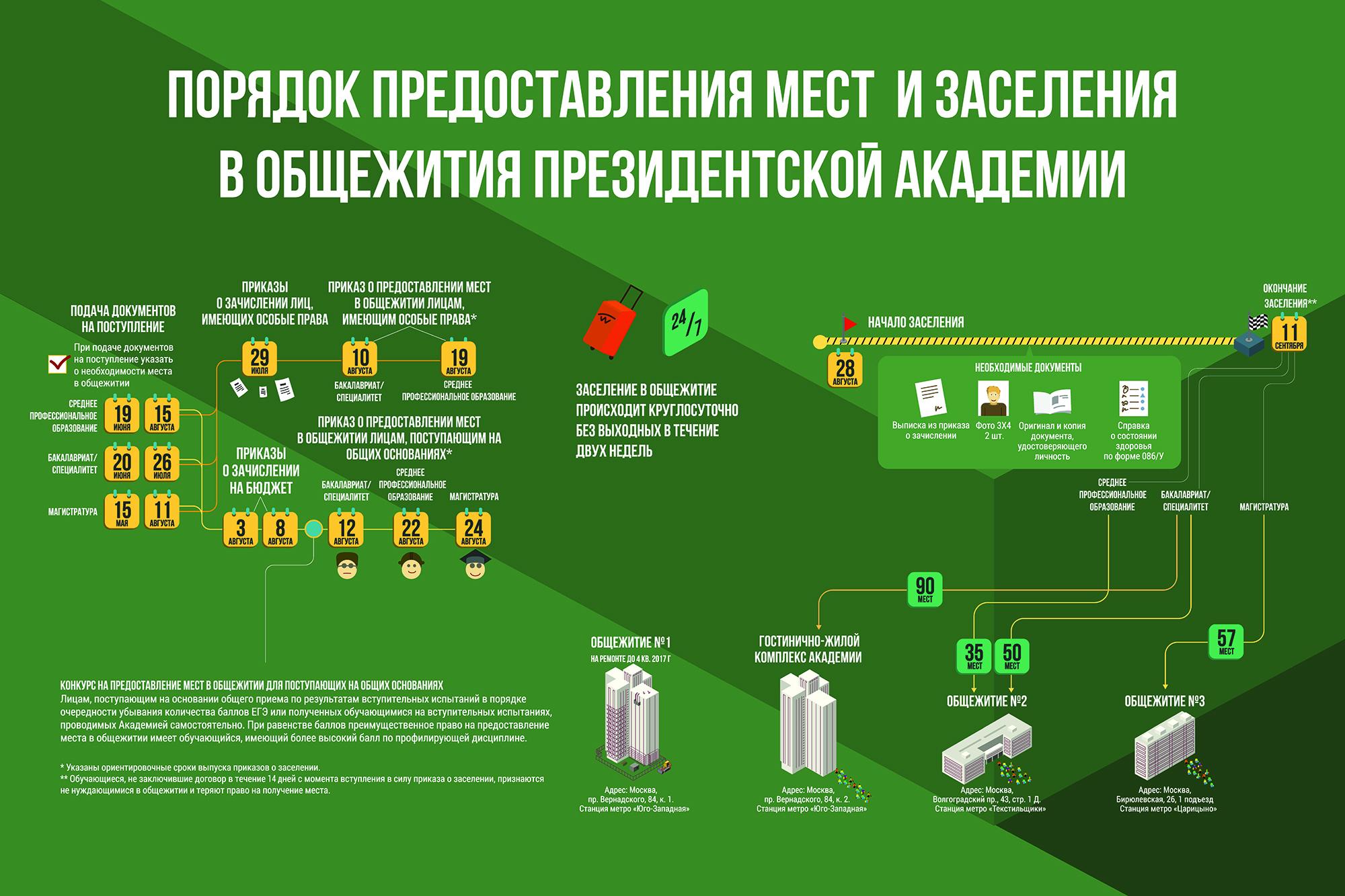 obshezhitiya infografikaugustt