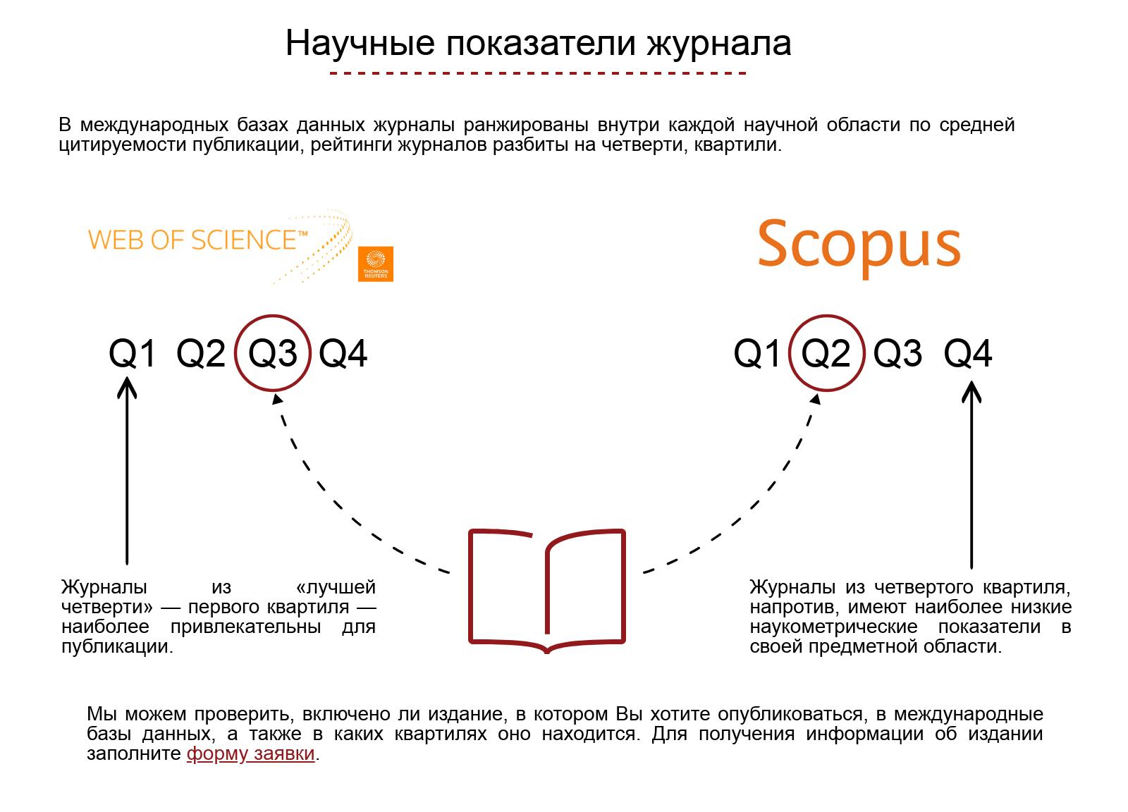 info pokazateli zhurnala